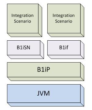 B1if - Technical