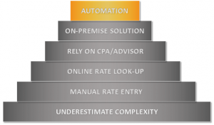 Stages to Sales Tax Automation