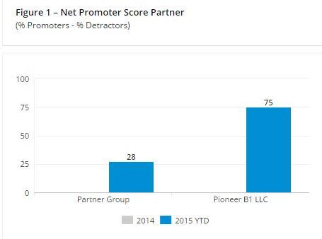 Pioneer Score (1)